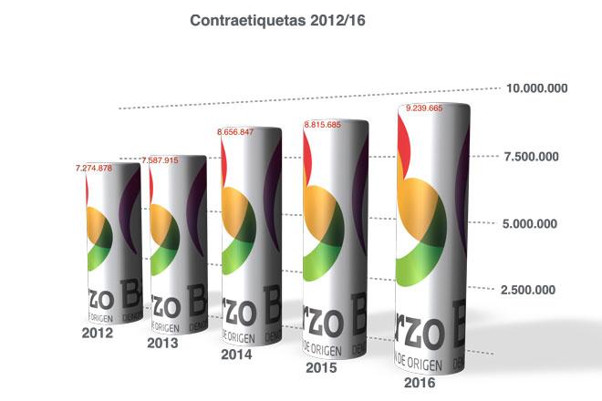 Nuevo record histórico de ventas para la DOP Bierzo