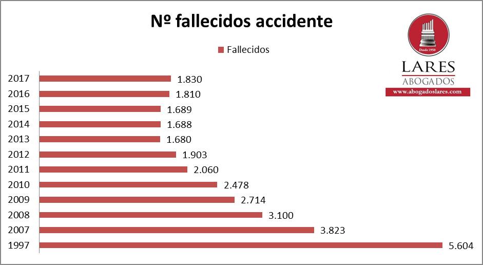 Número de fallecidos en accidente de tráfico por año en España