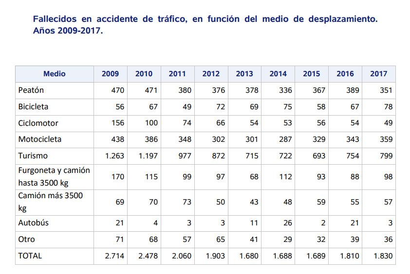 Fallecidos en accidente de tráfico en función del medio de desplazamiento. Años 2009-2017
